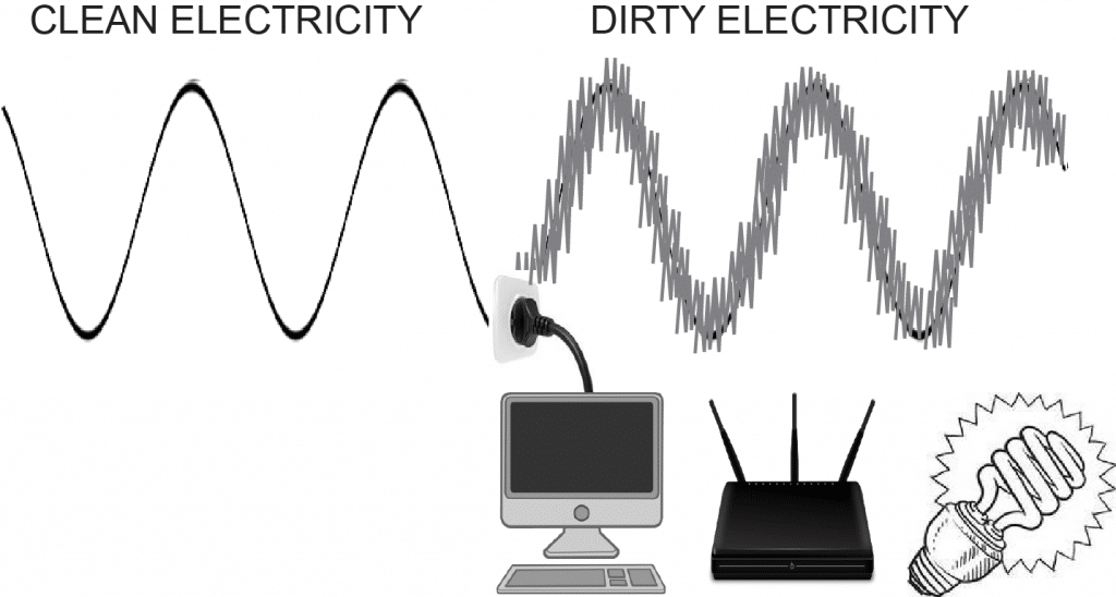 Dirty-Electricity-chart